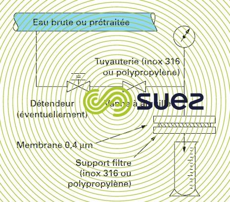 mesure du FI ou SDI