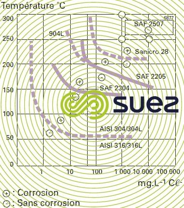 courbes zones sensibilité corrosion sous tension solutions chlorure