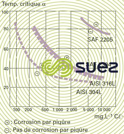 températures corrosion piqûres concentrations chlorure sodium
