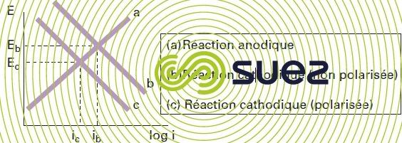Diagramme Evans potentiel constant b c - cinétique des réactions de corrosion