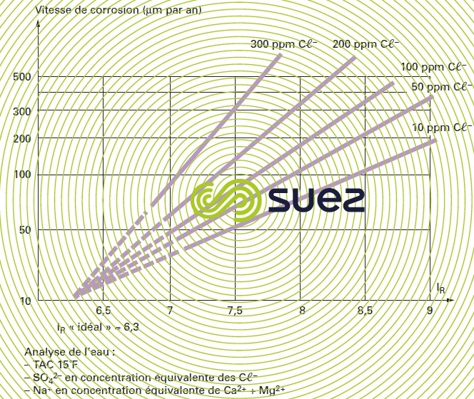 corrosion acier doux - chlorure indice Ryznar