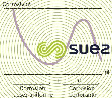 incidence pH vitesse corrosion fer eau aérée