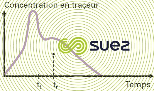 Courbe de traçage réacteur court-circuit
