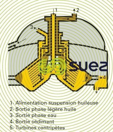 Séparateur assiettes trois phases