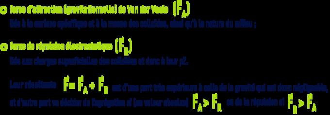Mécanismes de déstabilisation des suspensions colloïdales : la coagulation