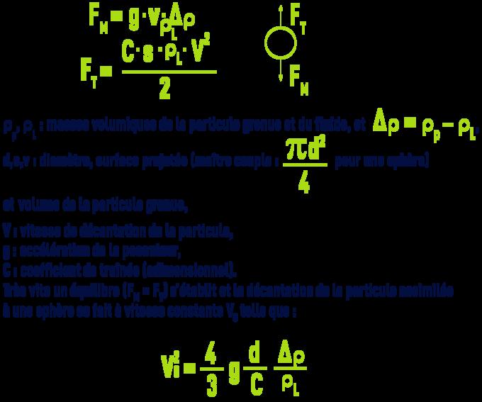 Formule : Théorie fluide au repos