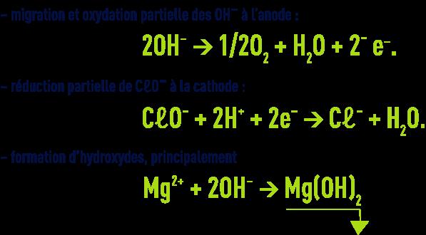 Formule : Electrochloration - réactions parasites