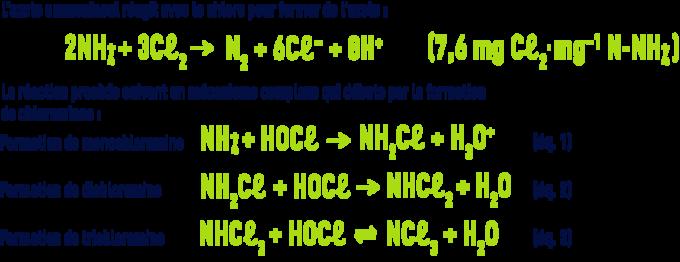 Formule : formation azote à partir d'azote ammoniacal et chloe