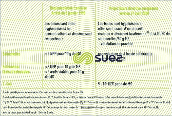 réglementations françaises - européennes hygiénisation boues