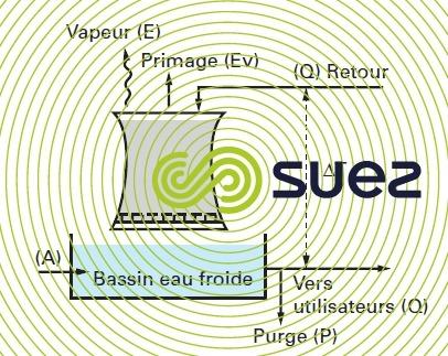 Schéma circuit semi-ouvert flux d'eau