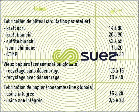 Consommation eau industries pâtes papier papeteries