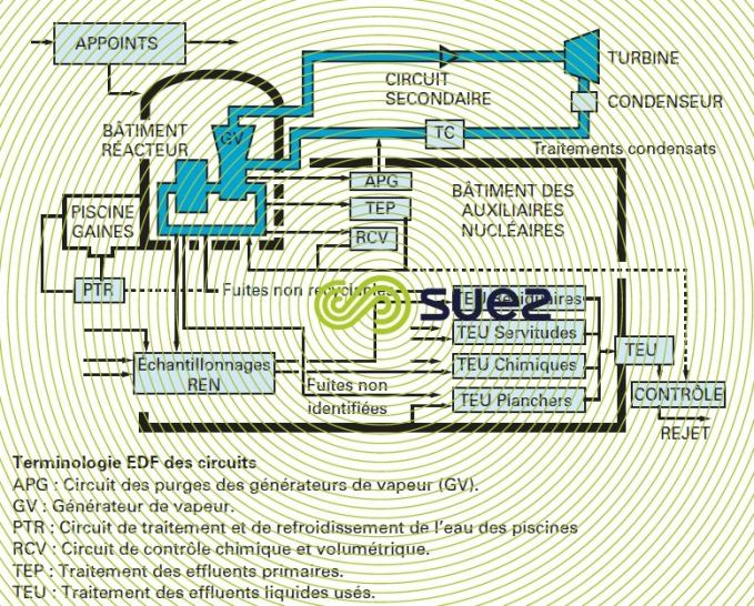 Circuit centrales REP