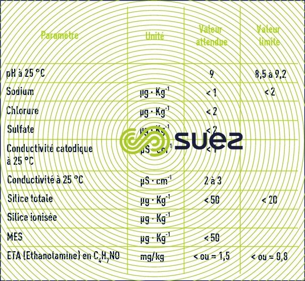 Qualité eau  circuit secondaire