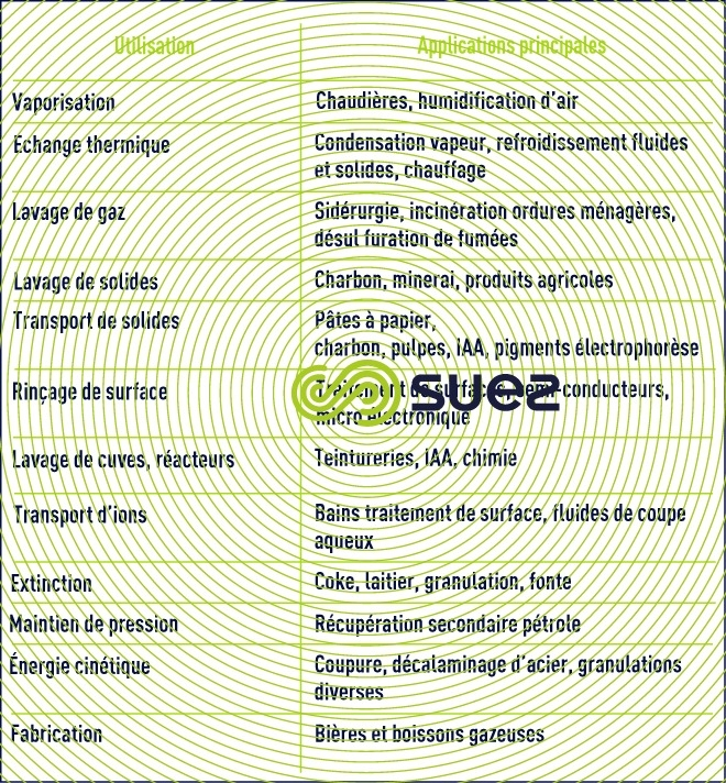 Usages eau industries