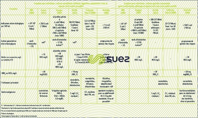 normes internationales réutilisation effluents urbains irrigation agricole espaces verts