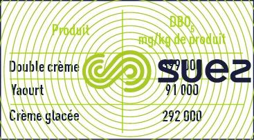 DBO produits laitiers