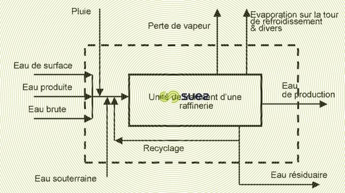 Système hydraulique d'une raffinerie