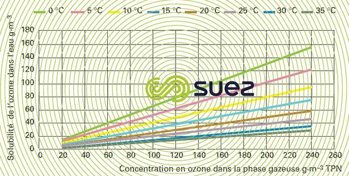 solubilité ozone eau pure - concentration saturation température eau - concentration ozone gaz pression