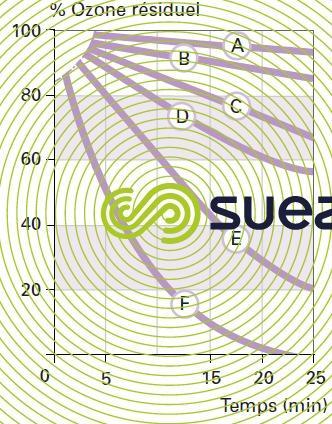 vitesse décomposition ozone résiduel