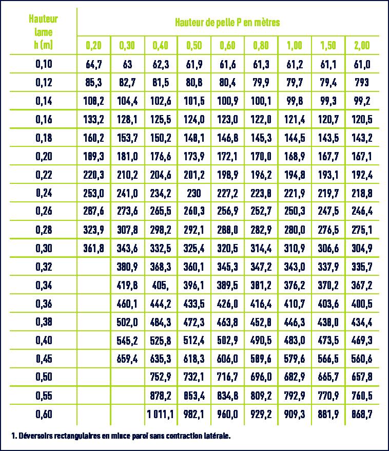Tableau De Conversion M3