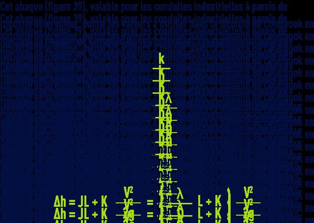 formule : Pertes de charge par frottement dans les tuyaux pour l'eau  nombre de Reynolds