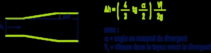 Cône divergent - Formule de Lorenz