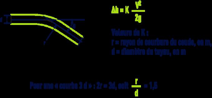 formule : Coudes arrondis