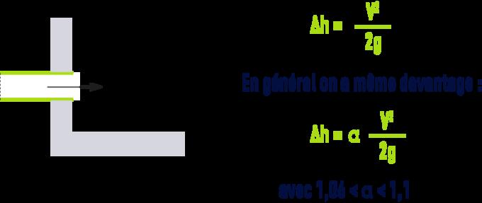 formule : Pertes de charge singulières dans les tuyauteries, raccords, vannes - arrivée d'une conduite dans un grand réservoir