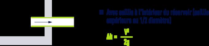 formule : Pertes de charge singulières dans les tuyauteries, raccords, vannes - Avec saillie à l'intérieur du réservoir