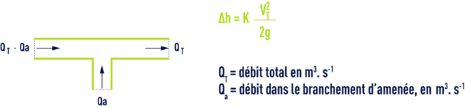 formule : Pièces en T - Branchement d'amenée