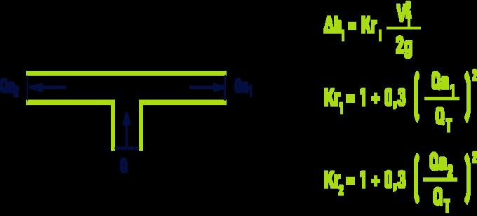 formule : Pièces en T - T symétrique, séparation des courants