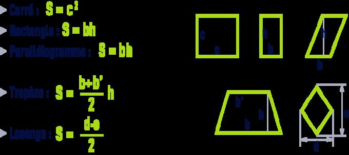 formule : formules géométrie - carré, rectangle, parallélogramme, trapèze, losange