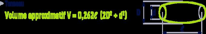 formule : formules géométrie - tonneau