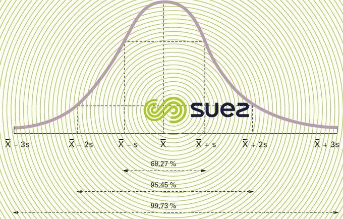 Distribution normale - distribution Laplace-Gauss