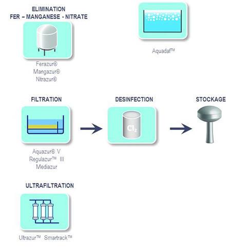 Eau de forage - Filière de traitement en eau potable