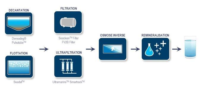 Filière de traitement du dessalement