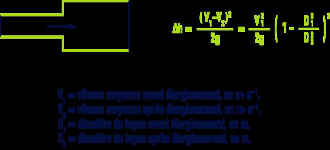 formule : Pertes de charge singulières dans les tuyauteries, raccords, vannes - Élargissement brusque