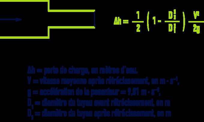 formule : Pertes de charge singulières dans les tuyauteries, raccords, vannes - Rétrécissement brusque