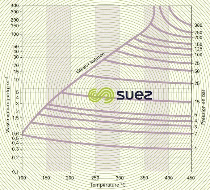 Masse volumique vapeur eau température - pression