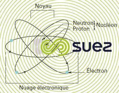 protons - neutrons