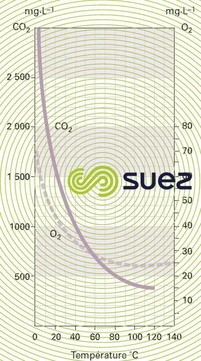 solubilité CO2 O2  pression atmosphérique - sous atmosphère gaz pur