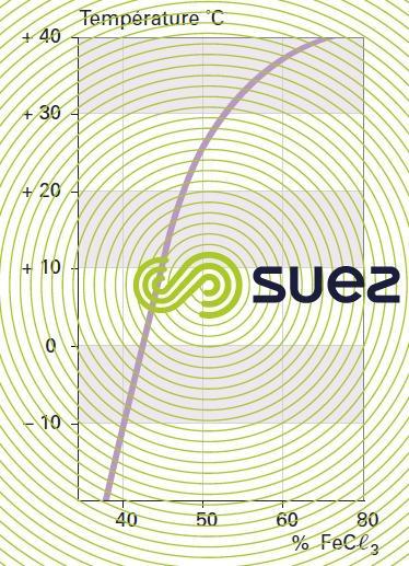 solubilité FeCℓ3 températures