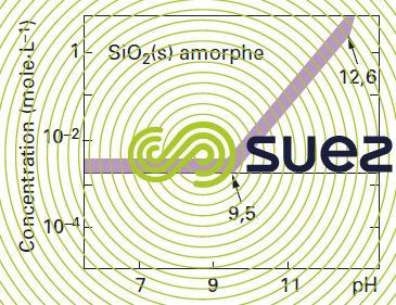 solubilité silice amorphe eau pure