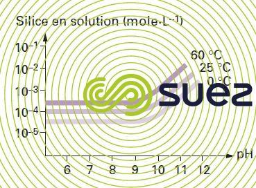 solubilité silice quartz pH température