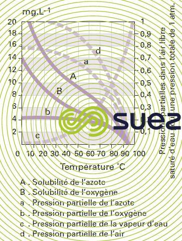 solubilitégaz air pression atmosphérique