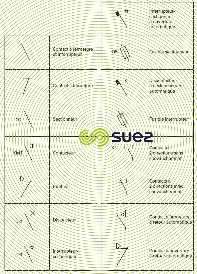 Symboles graphiques pour schémas électriques - contacts interrupteurs