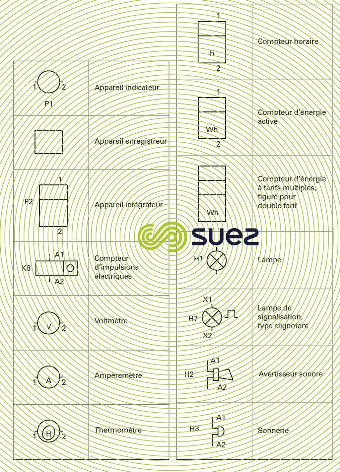 Symboles graphiques pour schémas électriques - Indicateurs et appareils
