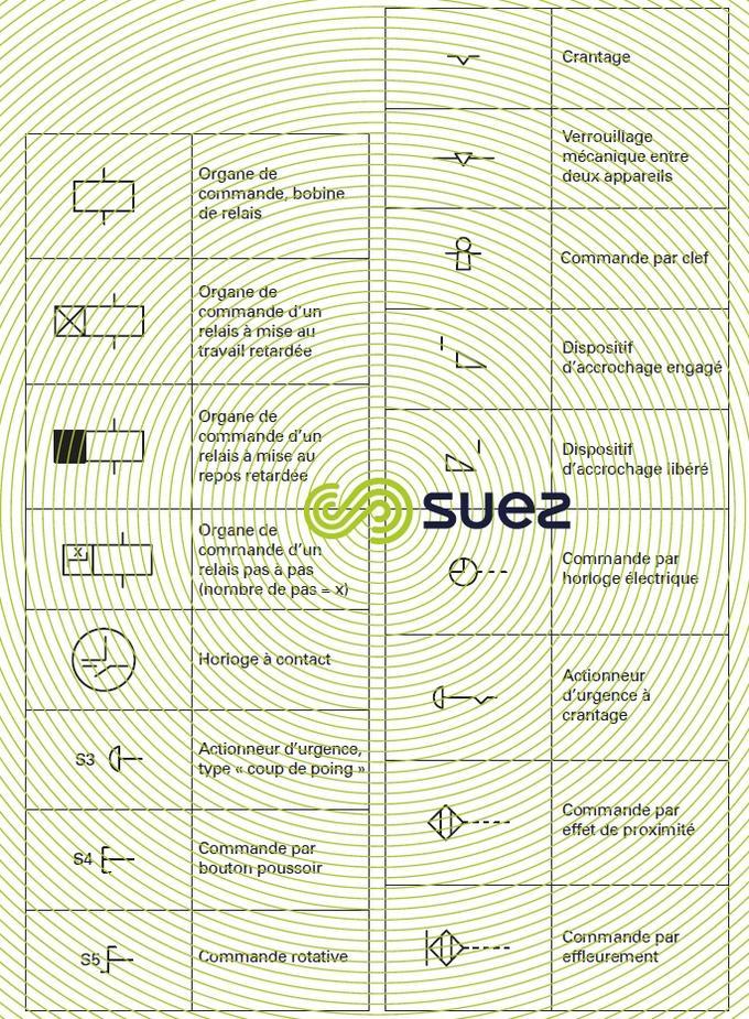 Symboles graphiques pour schémas électriques - Organes de commande