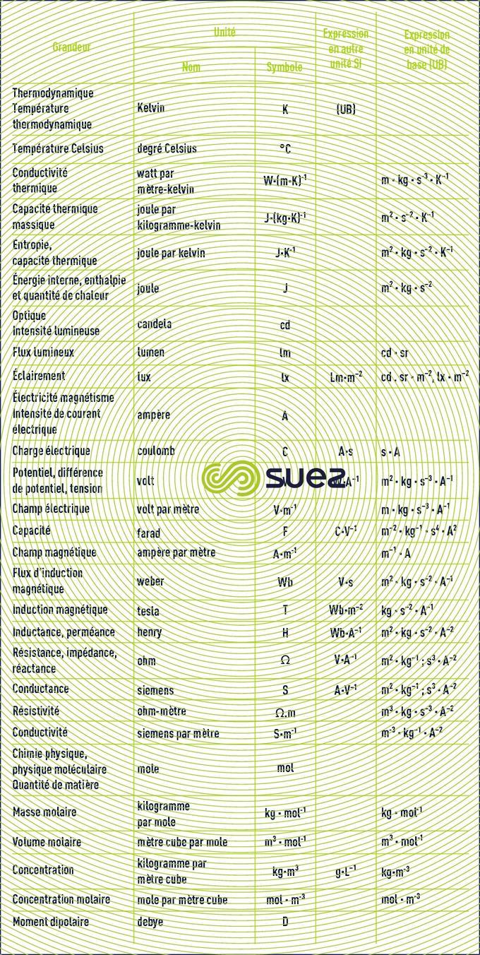 unités base - unités dérivées grandeurs usuelles