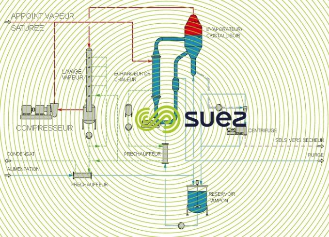 système compression mécanique vapeur évaporation